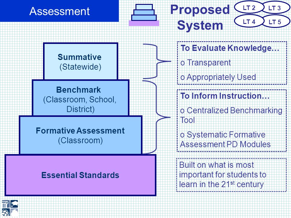 Assessment Alignment LT 3 LT 5 LT 2 LT 4 Summative (Statewide) Benchmark (Classroom, School, District) Formative Assessment (Classroom) Essential Standards