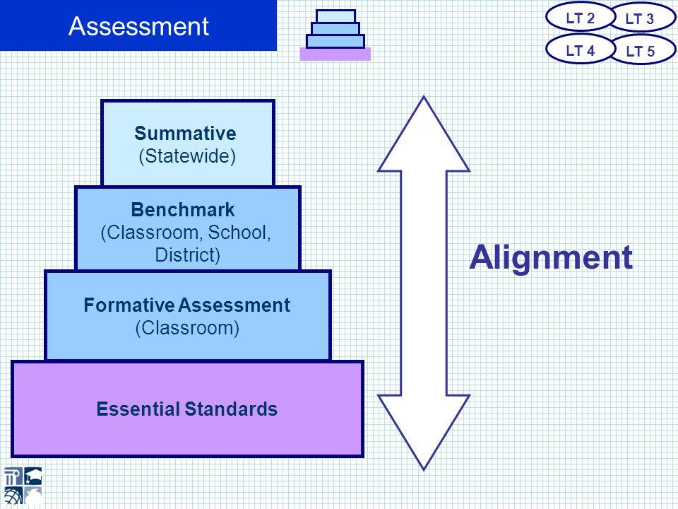 Assessment Assessment to Inform Instruction LT 3 LT 5 LT 2 LT 4 Summative (Statewide) Benchmark (Classroom, School, District) Formative Assessment (Classroom) Essential Standards