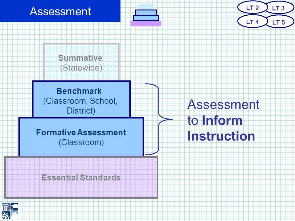 Assessment Classroom Level Assessment Formative Assessment LT 3 LT 5 LT 2 LT 4 Summative (Statewide) Benchmark (Classroom, School, District) Formative Assessment (Classroom) Essential Standards