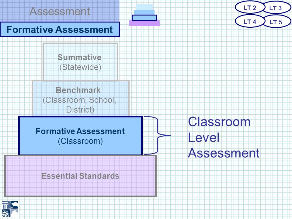 Assessment Formative Assessment A research-based, classroom assessment method shown to improve student achievement.
