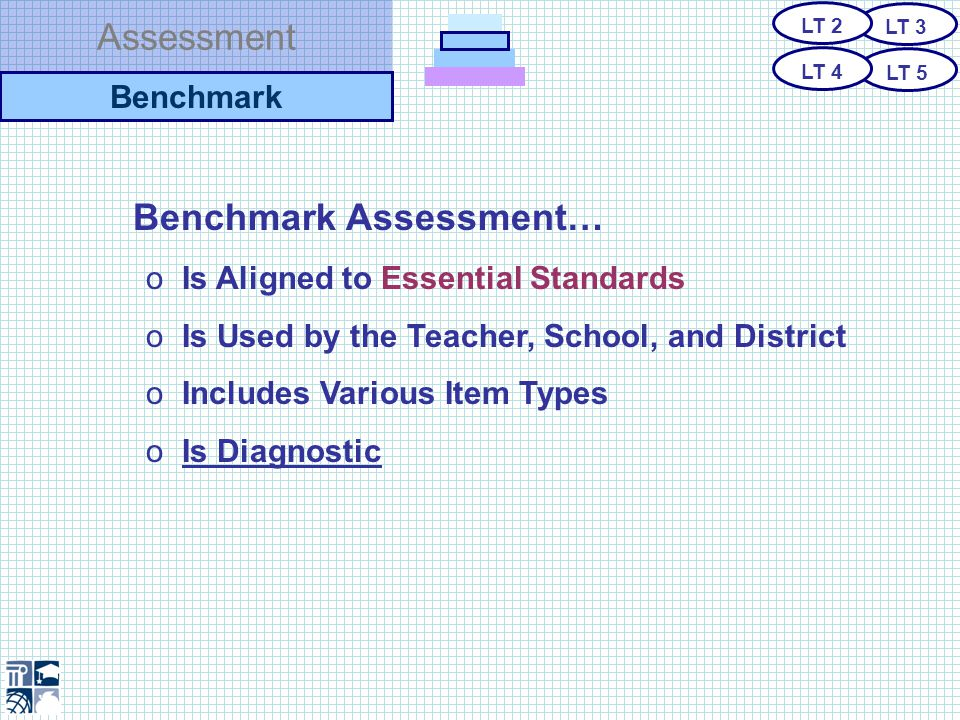 Assessment Recommendation A benchmark assessment tool that contains an item bank that can be used for developing benchmarks for classrooms, schools, and districts should be developed, maintained, and disseminated by DPI.