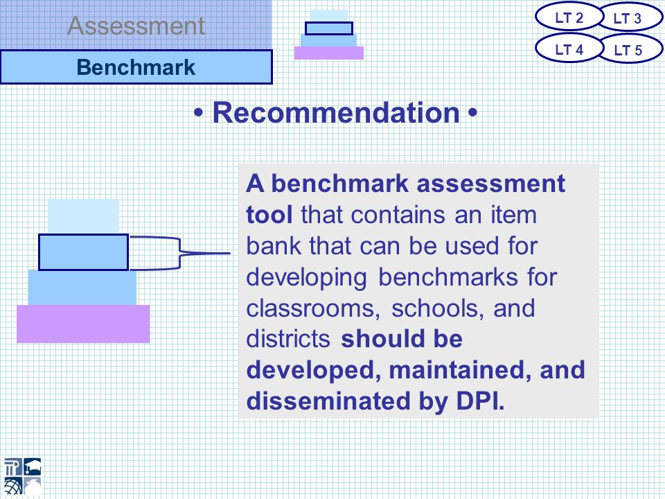 Assessment Recommendation Proposed Statewide Benchmarking Tool Rich bank of performances, constructed response and multiple-choice assessment items that align to every objective within the Essential Standards.
