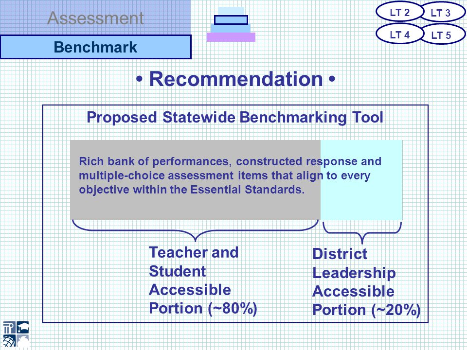 Assessment Recommendation Why produce a benchmarking tool centrally.