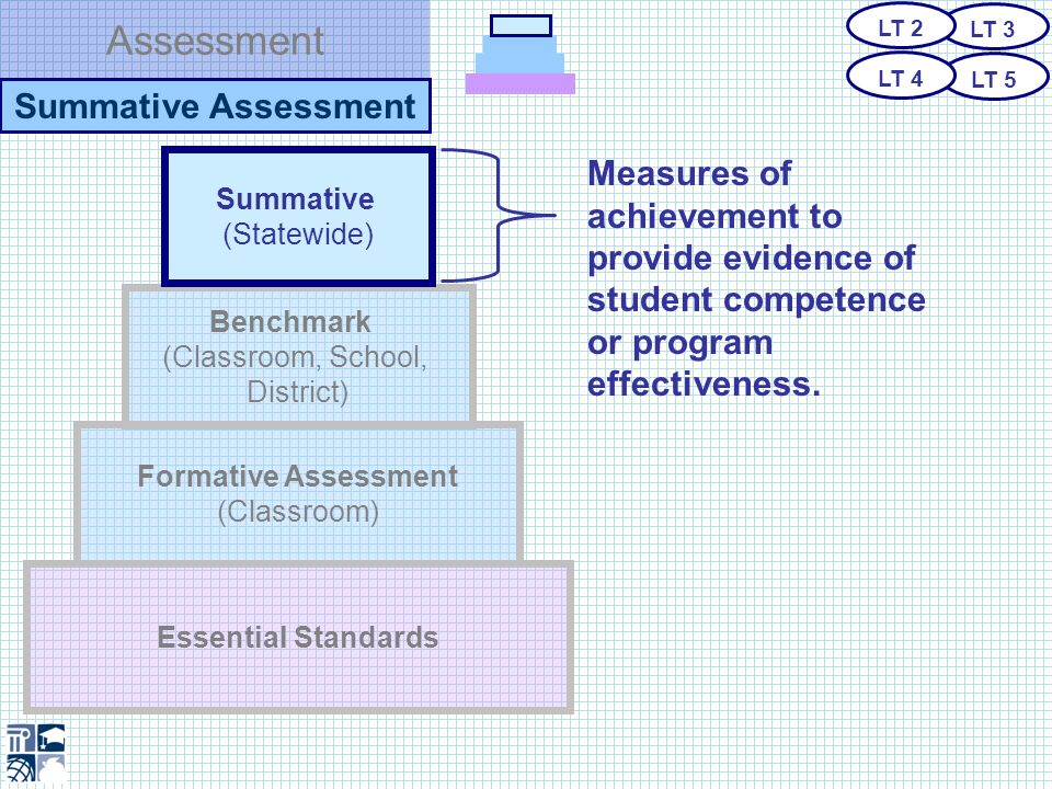 Assessment Summative Assessment o Is Aligned to the Essential Standards o Is Transparent Accountability o Uses 21st Century Technology o Includes Various Item Types o Is Technically Sound o Is Used Primarily for School, District and State LT 3 LT 5 LT 2 LT 4 Summative Assessment….