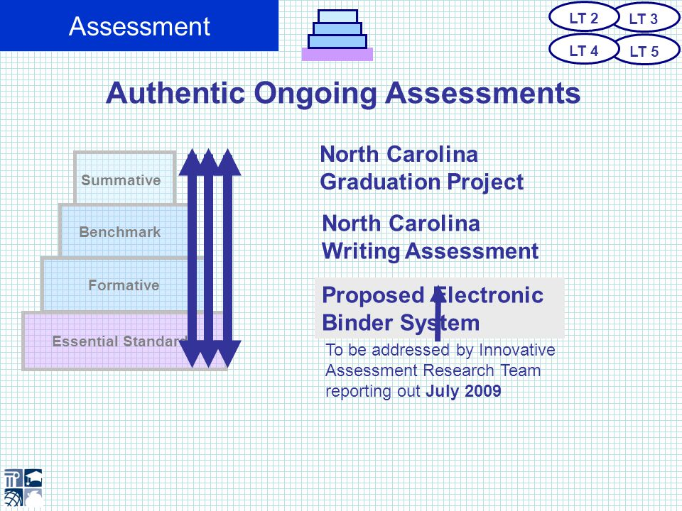 Assessment To inform instruction Summative (Statewide) Benchmark (Classroom, School, District) Essential Standards Formative Assessment (Classroom) and evaluate knowledge, skills, performance, and dispositions needed in the 21st century…..
