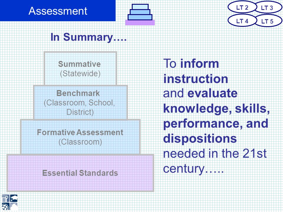 Assessment Summative (Statewide) Benchmark (Classroom, School, District) Essential Standards North Carolina will develop a comprehensive system in which every category of assessment is necessary and… Formative Assessment (Classroom) Is in exact alignment with the Essential Standards Essential Standards LT 3 LT 5 LT 2 LT 4