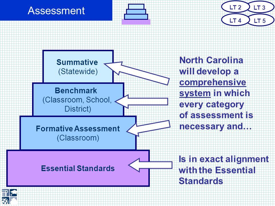 Accountability + + + An Accountability Model with a 21 st Century Focus LT 6 LT 7