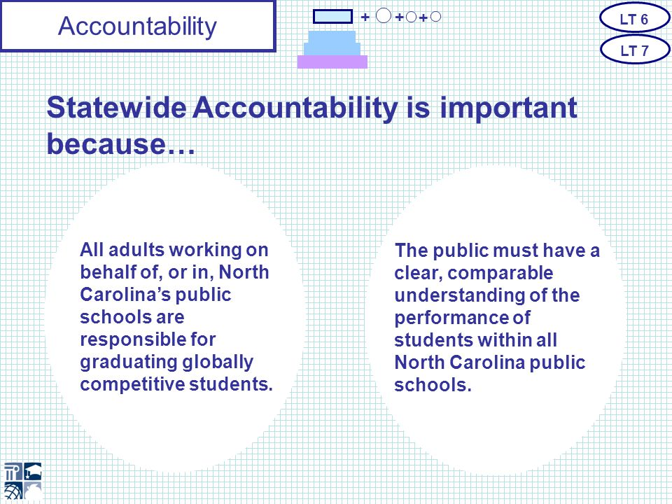 Accountability Statewide Summative to evaluate standards- aligned achievement Essential Standards to define what students must know, understand and be able to do to compete in the 21 st century Formative and Benchmark to inform instruction Statewide Summative Assessment Essential Standards Formative Benchmark + + + LT 6 LT 7 Summative + Graduation Rate + Future- Ready Core + Readiness Growth Achievement (EOCs and EOGs) K-12 9-12 only
