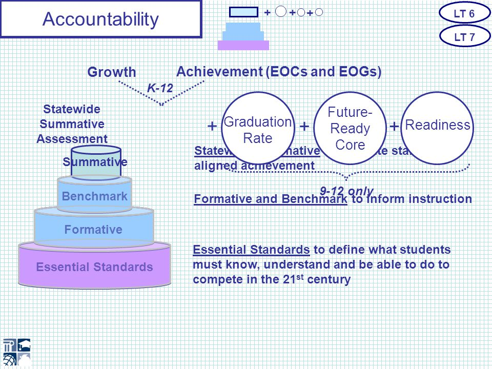Accountability Challenging and Attainable Achievement and Growth Standards Balanced + + + LT 6 LT 7 The Accountability model must ensure a balanced approach that accounts for combined measures but remains grounded in student achievement and growth.