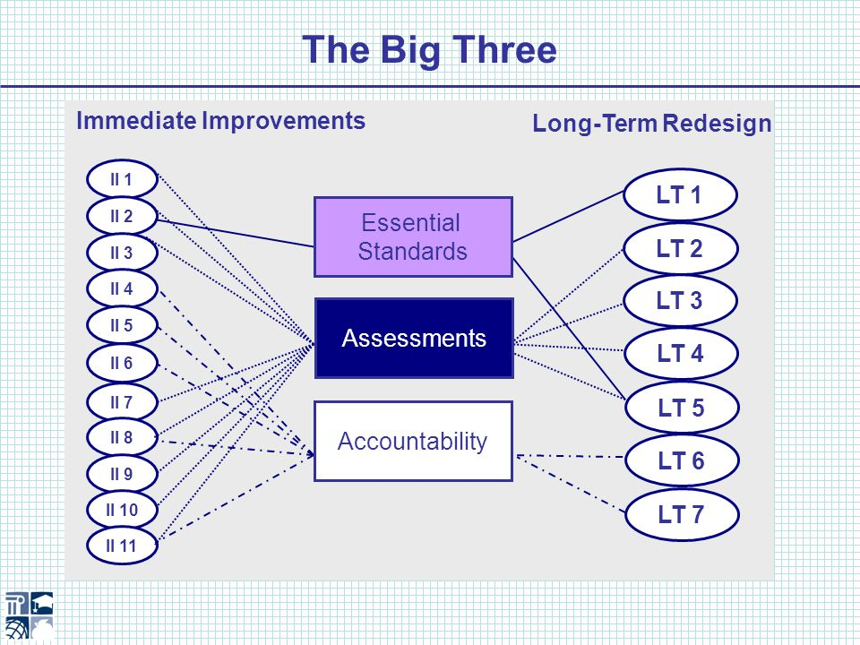 Essential Standards Assessments Accountability Built on Essential Standards DRIVE LT 1 LT 5