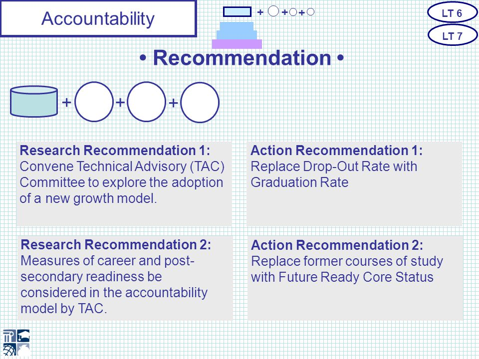 Essential Standards AssessmentsAccountability The Next Generation Essential Standards Formative Benchmark Summative Growth Achievement (EOCs and EOGs) K-12 + Graduation Rate + Future- Ready Core + Readiness 9-12 only