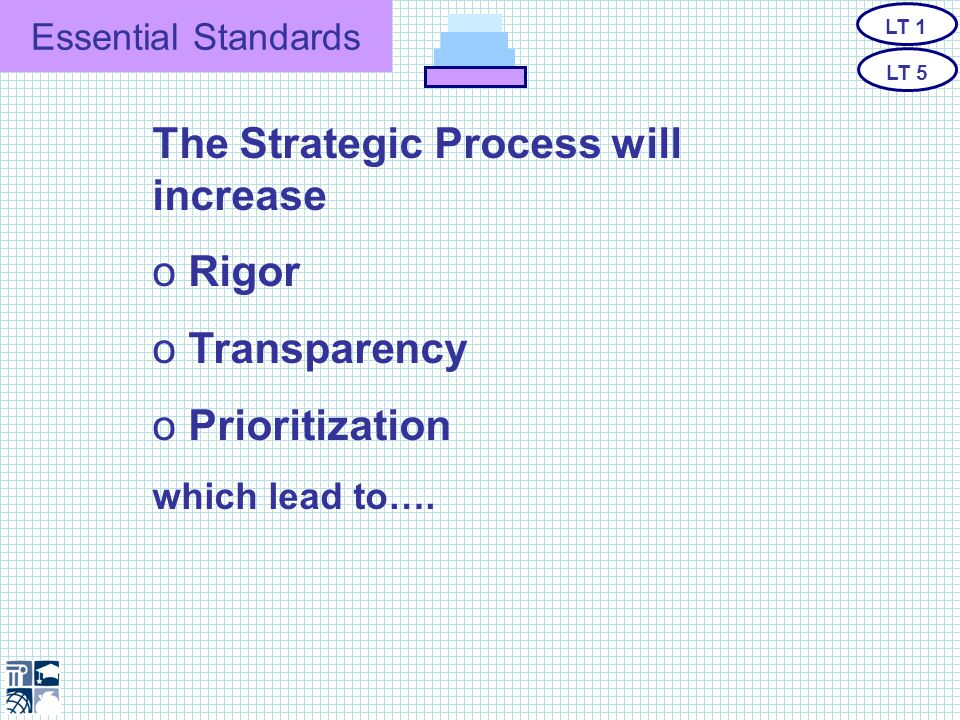 Essential Standards The North Carolina State Board of Education's Mission Globally Competitive Students LT 1 LT 5