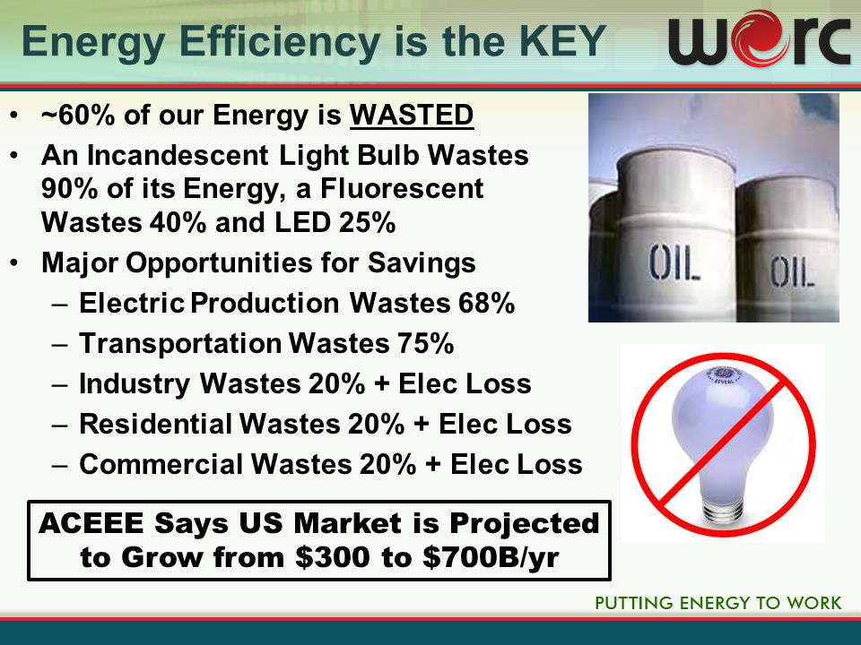 Clean Energy Will Contribute 5