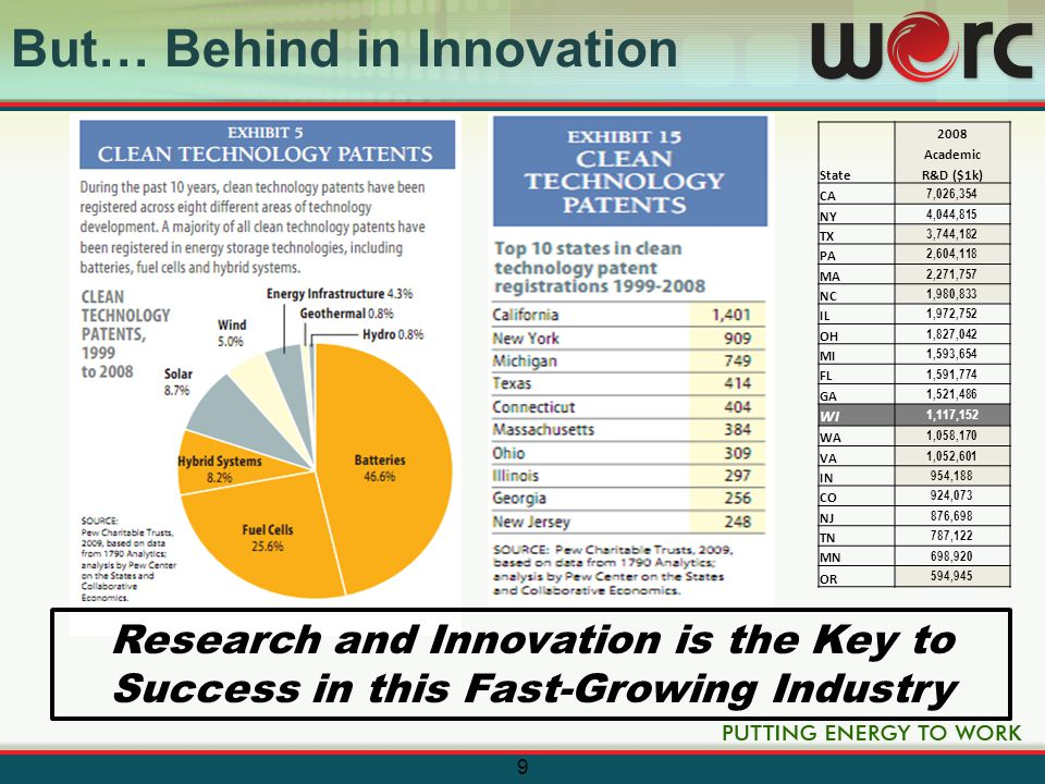 WERC To Accelerate Innovation Wisconsin to Become the Leading US Region: –For Energy, Power & Control Industries and Employment – For Research & Innovation in Energy, Power and Control Research & Technology WERC to Become an Internationally Recognized: –Energy, Power & Control Technology Research and Industry Development Consortium We Are Focused on Becoming the US Leader in Energy, Power and Control