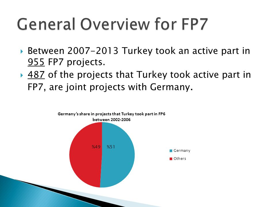 15 Projects Turkey Coordinator Germany Participant 96 Projects Germany Coordinator Turkey Participant 376 Projects Both Participant Germany Coordinator Turkey Coordinator Both Participant Total Projects Over all Projects Share Of Turkey SSH82243424913,65% INCO81172617814,61% ICT76476022822,63% SME14142579895,76% NMP4137428305,06% ENERGY2-14163474,61% SIS3-14171829,34% PEOPLE93122497100,25% INFRASTRUC TURES 4-23273457,83% TRANSPORT10-27376275,90% SEC3-9122664,51% HEALTH5-162110042,09% KBBE9-445351410,31% REGIONS--55816,17% SPACE3-8112115,21% ENV7130384967,66% REGPOT--111980,51%