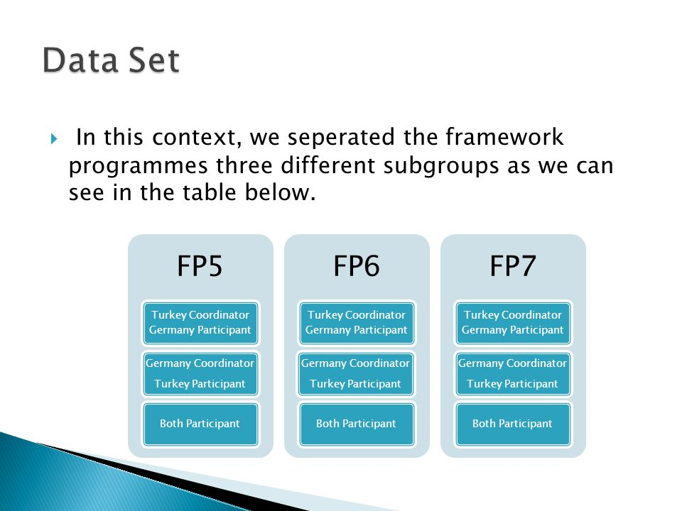  Between 1999-2002 Turkey took an active part in 74 FP5 projects.