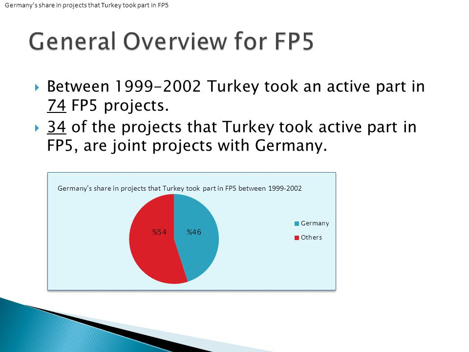 Germany Coordinator Turkey Coordinator Both Participant Total Projects Over all Projects Share EESD1-6719840,4% Growth1-4521180,2% Human Potential --3350820,1% INCO 23-4711930,6% IST1-8924640,4% Life Quality1-2329760,1% 0 Projects .