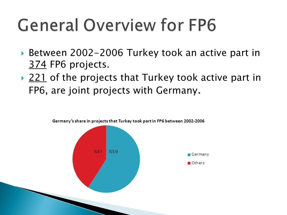 9 Projects Turkey Coordinator Germany Participant 42 Projects Germany Coordinator Turkey Participant 170 Projects Both Participant Germany Coordinator Turkey Coordinator Both Participant Total Projects Over all Projects Share of Turkey IST96334811134,31% LIFESCIHEALT H 2-576011,16% SUSTDEV9-34436686,44% INFRASTRUCT URES 1-451393,60% COORDINATI ON 1-781008,00% INNOVATION3-9122385,04% MOBILITY2281245310,26% SME3-7104862,06% CITIZENS41121714411,81% INCO2-573182,20% FOOD3-12151897,94% NMP1-17184304,19% AEROSPACE--552412,07% POLICIES1-11125192,31% SOCIETY1-121661,20%
