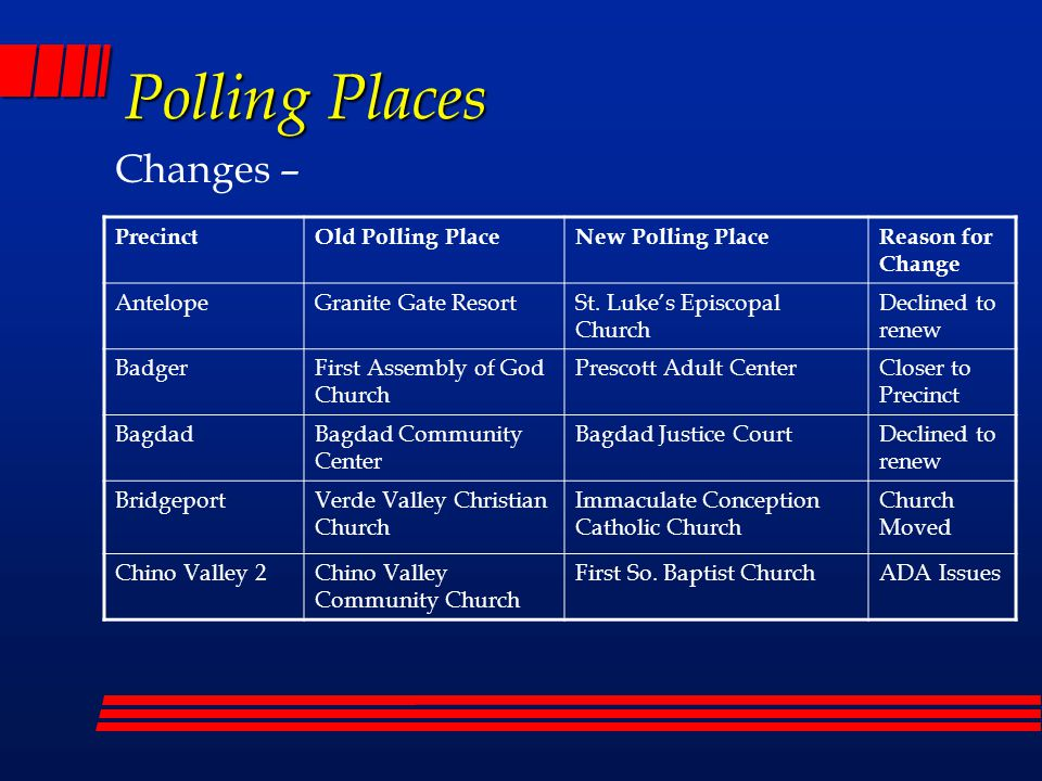 Polling Places Changes – PrecinctOld Polling PlaceNew Polling PlaceReason for Change Holiday/ Wells Fargo Prescott Canyon Estates Clubhouse York MotorsDeclined to renew Lynx CreekYavapai Hills Clubhouse York MotorsCloser to Precinct StoneridgeBethel Baptist Church Stoneridge Community Center Located in Precinct Middle VerdeVerde Valley Church of Christ Seventh Day Adventist Church ADA Issues Prescott Country Club 1 & 2 Prescott Golf & County Club Clubhouse Bradshaw Mtn.