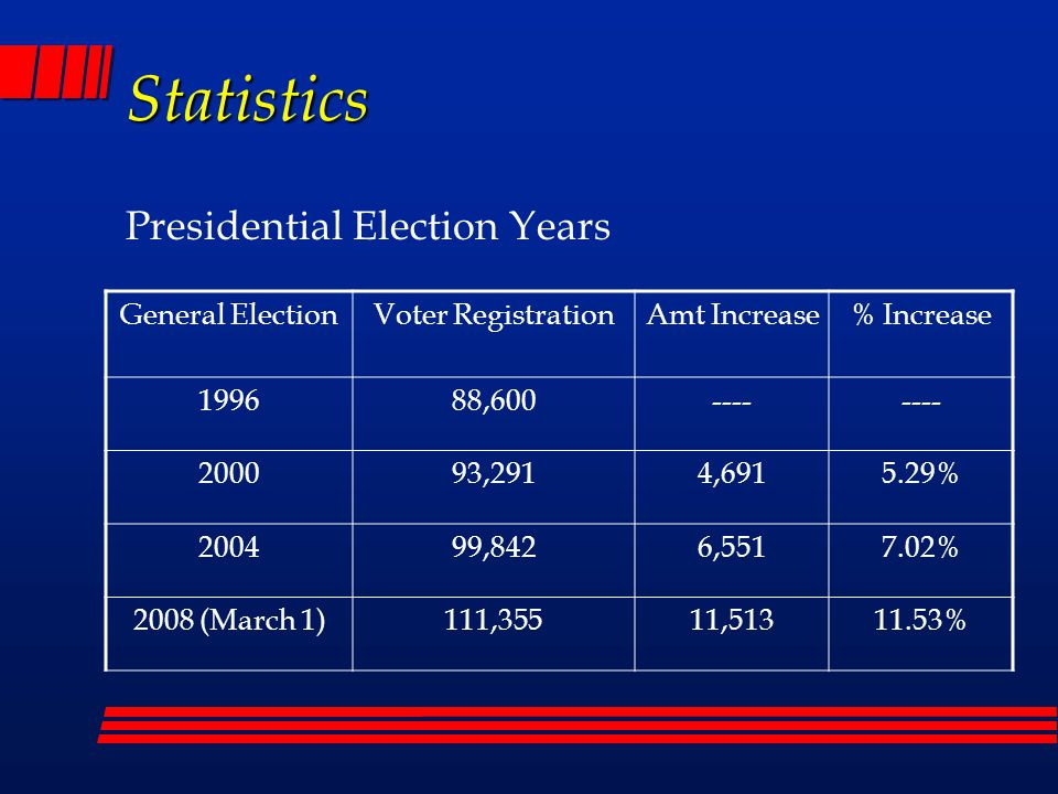 Statistics Presidential Election Years General Election Turnout %Ballots Cast % IncreaseAmt Increase 199668.88%61,026---- 200073.62%68,68212.55%7,656 200488.22%88,07628.24%19,394 2008??
