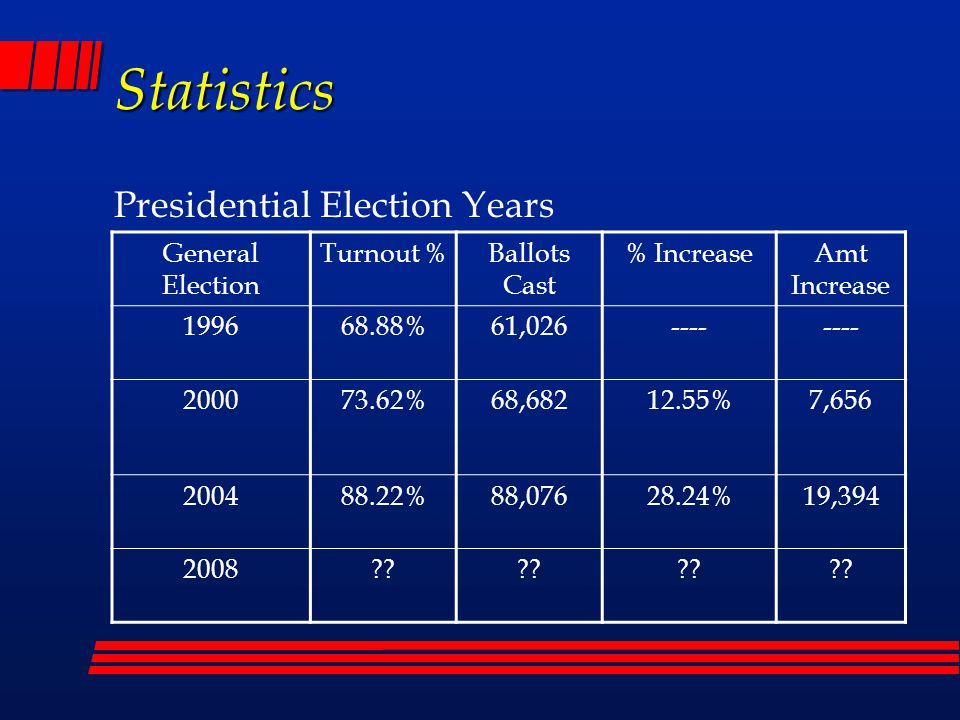 Statistics Presidential Election Years General Election Polling Place Ballots Early/Provisional Ballots Counted Early/Provisional Rejected 199646,50714,732214 200041,76926,9131,067 200447,39640,6871,020 2008???