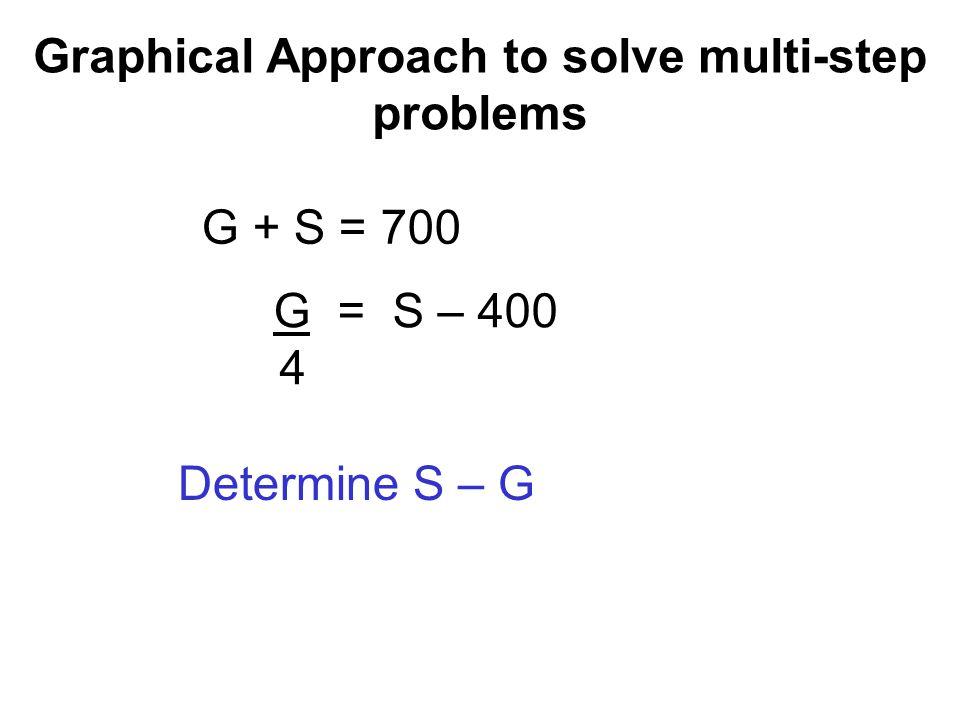 Graphical Approach to solve multi-step problems G + S = 700 G = S – 400 4 G = 4(S – 400), and G = 700 – S, or 700 – S = 4S –1600