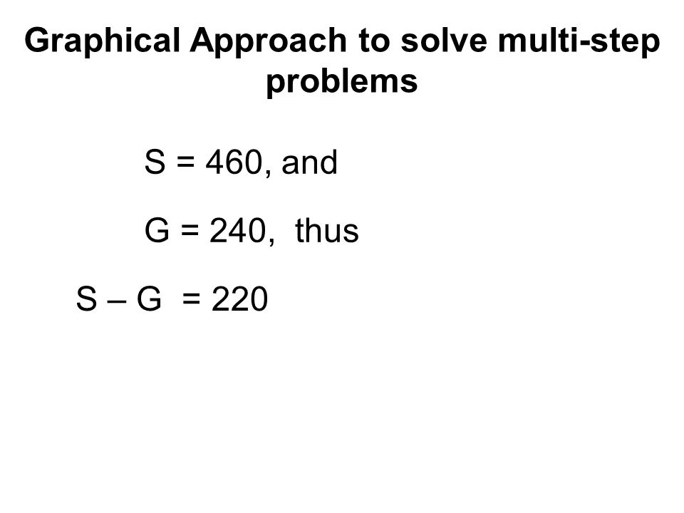 Graphical Approach to solve multi-step problems Graphical Algebraic approach Relies on the know- ledge of multiplication division and fraction of a whole number.