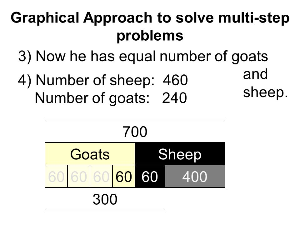 Graphical Approach to solve multi-step problems 700 GoatsSheep 40060 300 60 4) Number of sheep: 460 Number of goats: 240 5) Originally, he had 220 more sheep than goats.