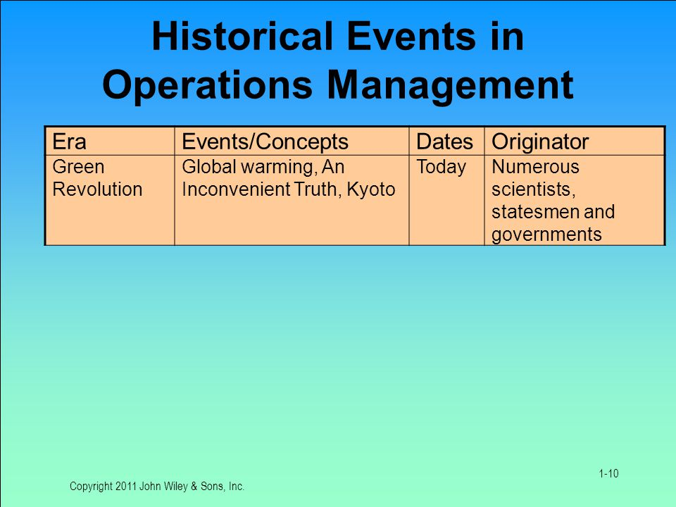 Historical Events in Operations Management EraEvents/ConceptsDatesOriginator Green Revolution Global warming, An Inconvenient Truth, Kyoto TodayNumerous scientists, statesmen and governments Copyright 2011 John Wiley & Sons, Inc.