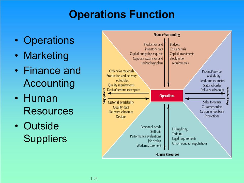 Operations Function Operations Marketing Finance and Accounting Human Resources Outside Suppliers 1-26