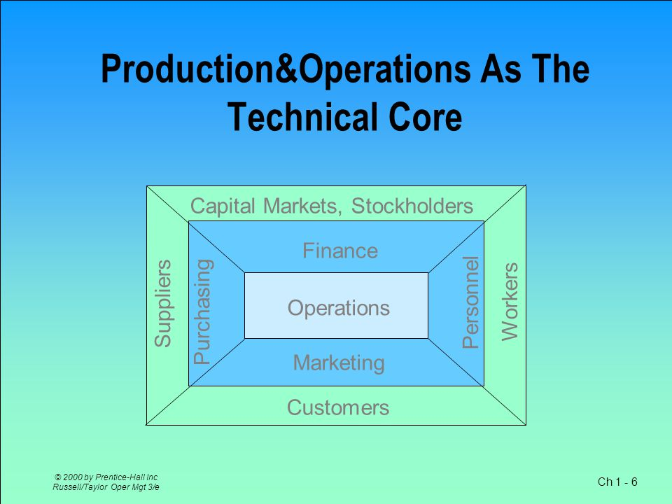 Ch 1 - 6 © 2000 by Prentice-Hall Inc Russell/Taylor Oper Mgt 3/e Production&Operations As The Technical Core Operations Finance Capital Markets, Stockholders Marketing Customers Workers Suppliers Purchasing Personnel