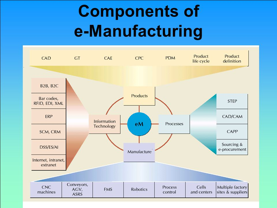 Components of e-Manufacturing Copyright 2011 John Wiley & Sons, Inc. 6-51