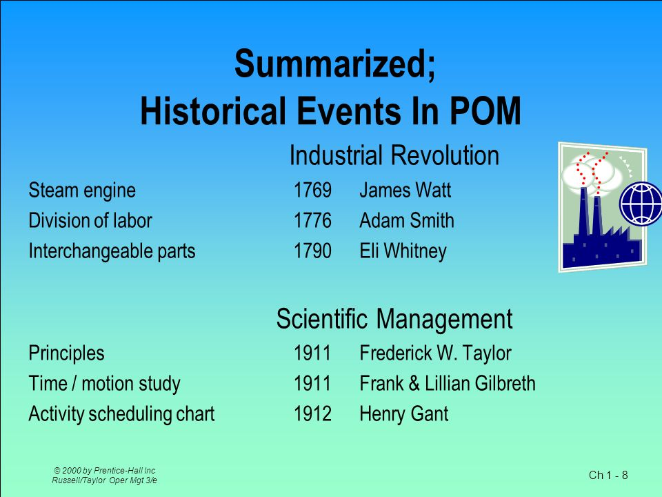 Ch 1 - 8 © 2000 by Prentice-Hall Inc Russell/Taylor Oper Mgt 3/e Summarized; Historical Events In POM Industrial Revolution Steam engine1769 James Watt Division of labor1776Adam Smith Interchangeable parts1790Eli Whitney Scientific Management Principles1911Frederick W.