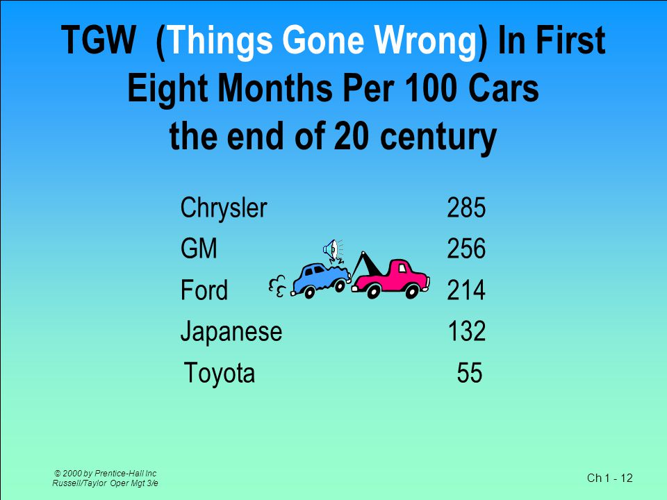 Ch 1 - 12 © 2000 by Prentice-Hall Inc Russell/Taylor Oper Mgt 3/e TGW (Things Gone Wrong) In First Eight Months Per 100 Cars the end of 20 century Chrysler 285 GM256 Ford214 Japanese132 Toyota 55