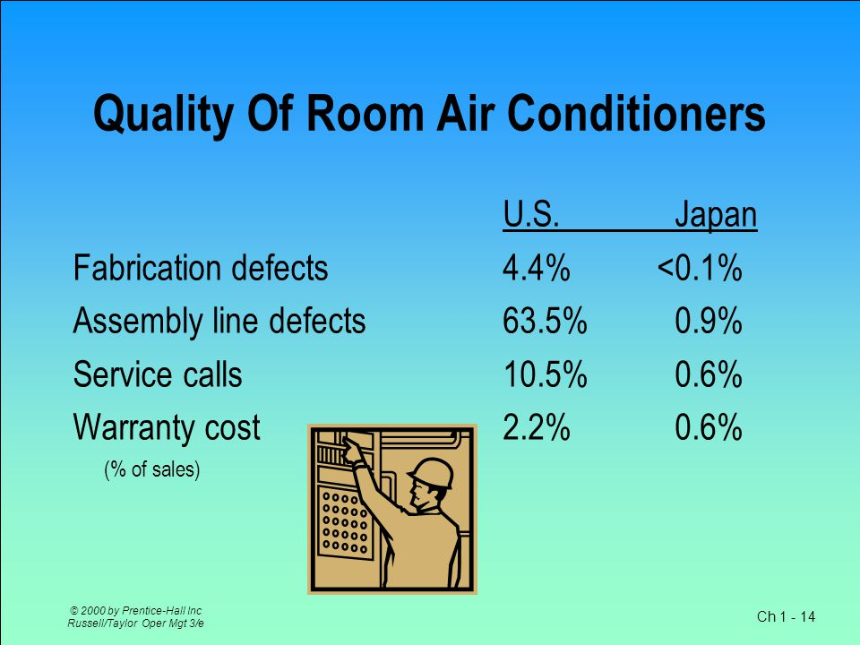 Ch 1 - 14 © 2000 by Prentice-Hall Inc Russell/Taylor Oper Mgt 3/e Quality Of Room Air Conditioners U.S.Japan Fabrication defects4.4% <0.1% Assembly line defects63.5%0.9% Service calls 10.5%0.6% Warranty cost 2.2%0.6% (% of sales)