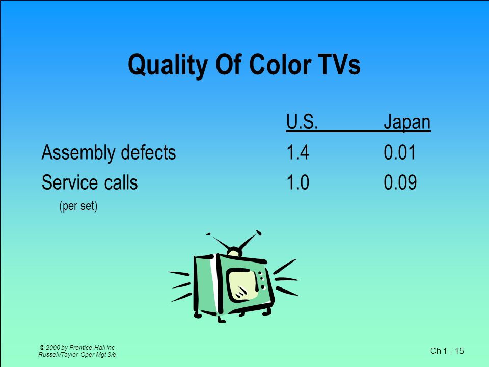 Ch 1 - 15 © 2000 by Prentice-Hall Inc Russell/Taylor Oper Mgt 3/e Quality Of Color TVs U.S.Japan Assembly defects1.40.01 Service calls1.00.09 (per set)