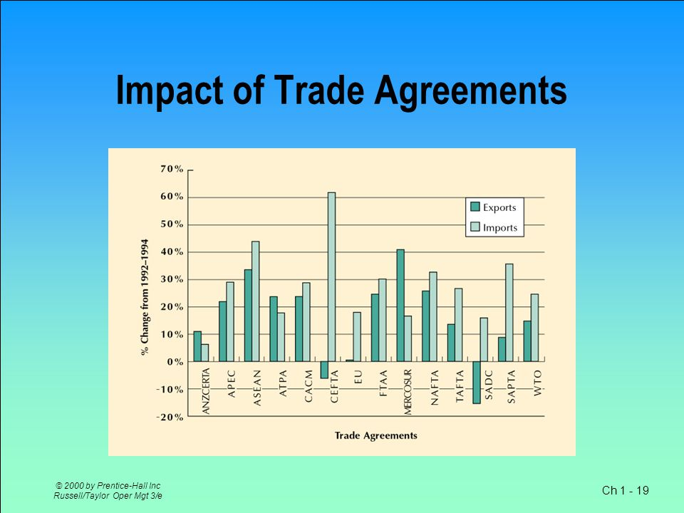 Ch 1 - 19 © 2000 by Prentice-Hall Inc Russell/Taylor Oper Mgt 3/e Impact of Trade Agreements