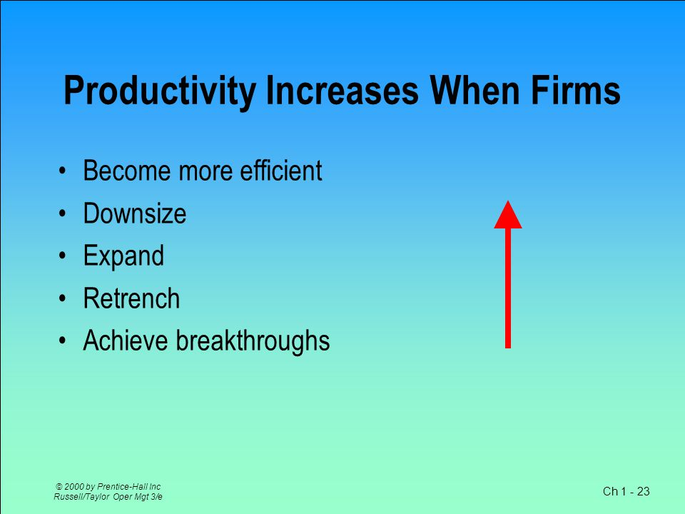 Ch 1 - 23 © 2000 by Prentice-Hall Inc Russell/Taylor Oper Mgt 3/e Productivity Increases When Firms Become more efficient Downsize Expand Retrench Achieve breakthroughs