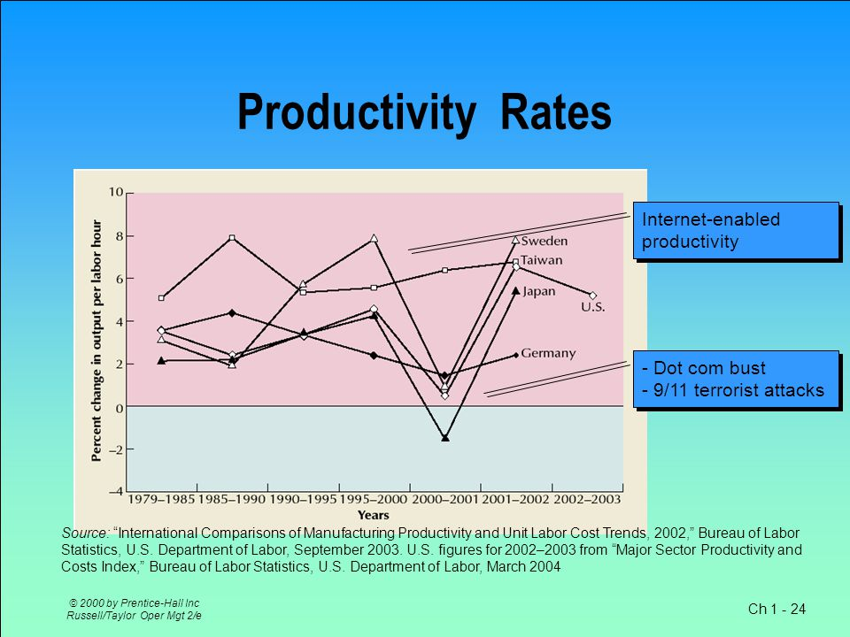 Ch 1 - 24 © 2000 by Prentice-Hall Inc Russell/Taylor Oper Mgt 2/e Productivity Rates Internet-enabled productivity - Dot com bust - 9/11 terrorist attacks - Dot com bust - 9/11 terrorist attacks Source: International Comparisons of Manufacturing Productivity and Unit Labor Cost Trends, 2002, Bureau of Labor Statistics, U.S.