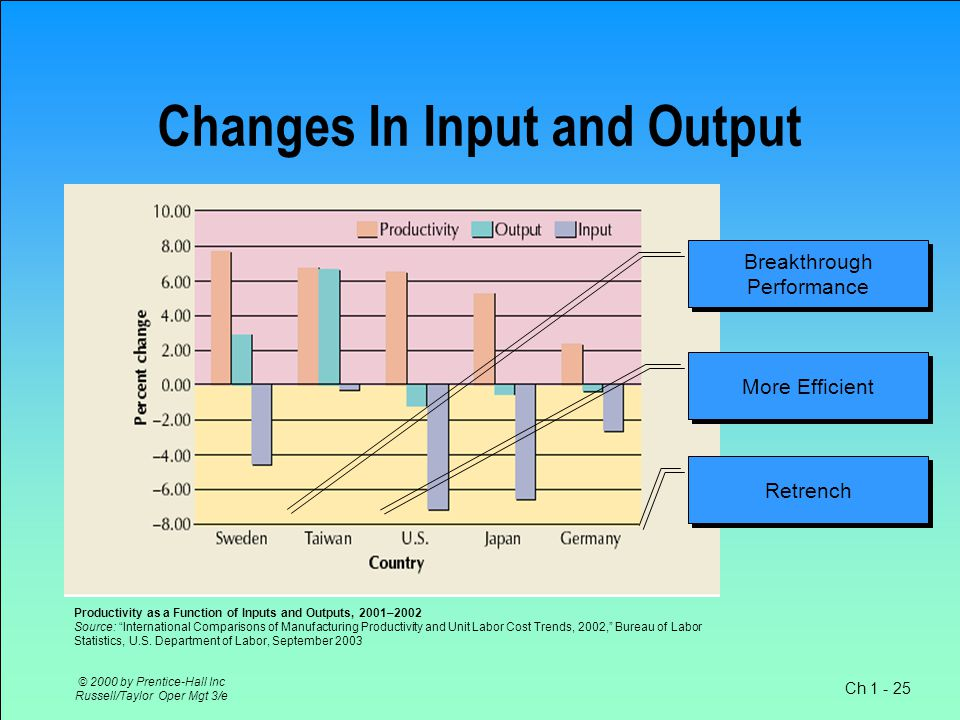 Ch 1 - 25 © 2000 by Prentice-Hall Inc Russell/Taylor Oper Mgt 3/e Changes In Input and Output..