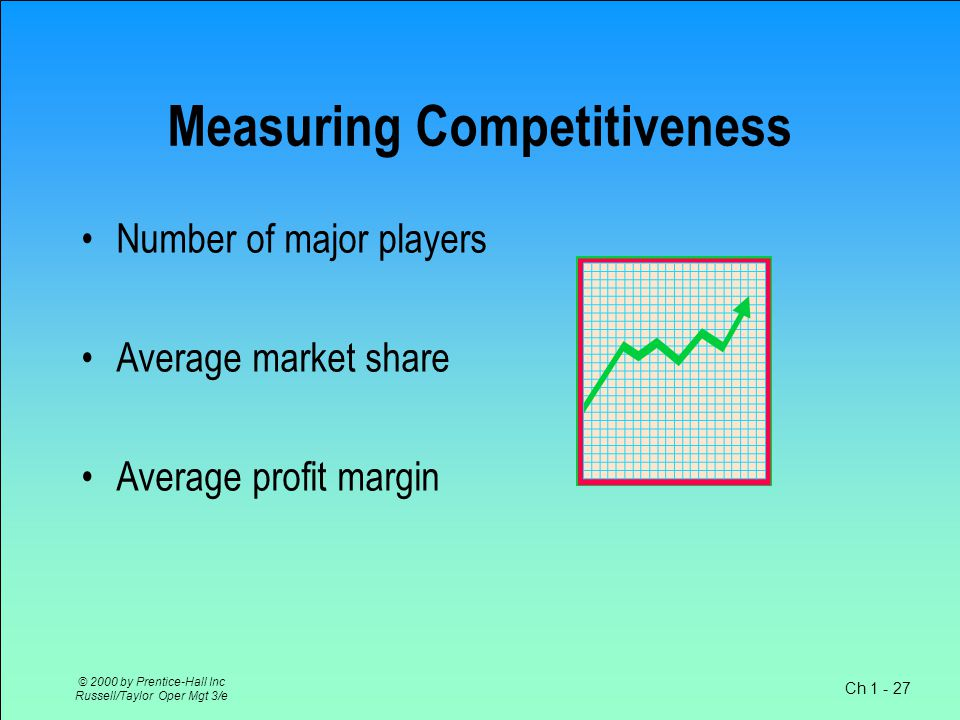 Ch 1 - 27 © 2000 by Prentice-Hall Inc Russell/Taylor Oper Mgt 3/e Measuring Competitiveness Number of major players Average market share Average profit margin