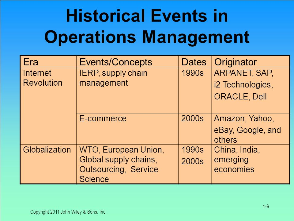Historical Events in Operations Management EraEvents/ConceptsDatesOriginator Internet Revolution IERP, supply chain management 1990sARPANET, SAP, i2 Technologies, ORACLE, Dell E-commerce2000sAmazon, Yahoo, eBay, Google, and others GlobalizationWTO, European Union, Global supply chains, Outsourcing, Service Science 1990s 2000s China, India, emerging economies Copyright 2011 John Wiley & Sons, Inc.