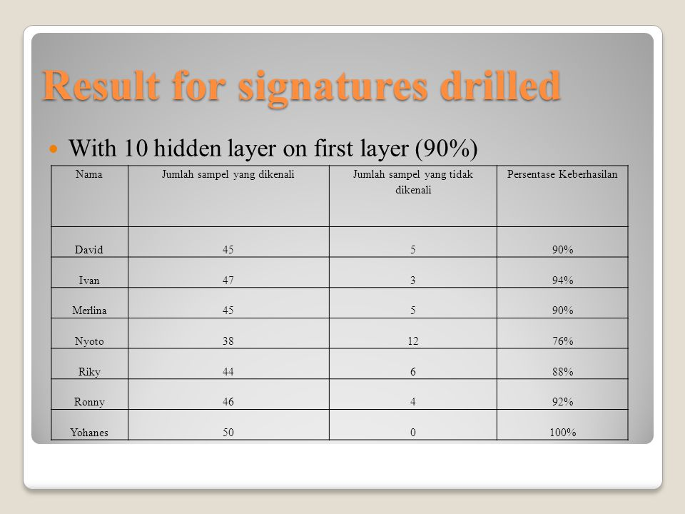 Result for signatures drilled With 20 hidden layer on first layer ( 94.8571%) NamaJumlah sampel yang dikenali Jumlah sampel yang tidak dikenali Persentase Keberhasilan David47394% Ivan500100% Merlina49198% Nyoto45590% Riky45590% Ronny46492% Yohanes500100%