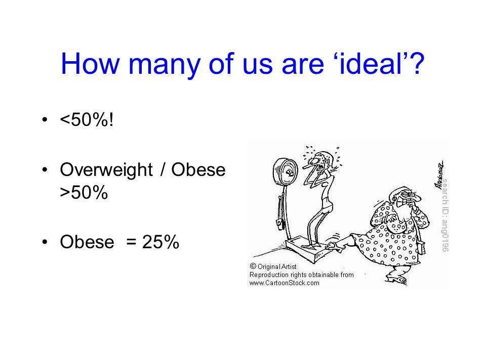 Waist circumference Target: Men <102cm (40 ) Women <88cm (35 ) Men >30% have waists that are too big 45% of women