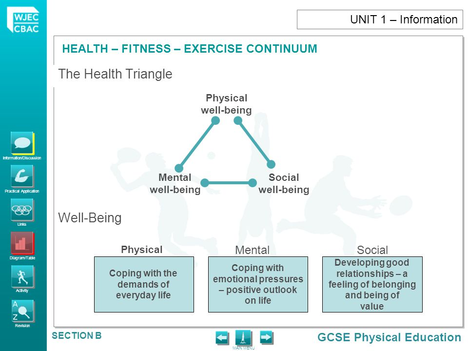 Information/Discussion Practical Application Links Diagram/Table Activity Revision GCSE Physical Education HEALTH – FITNESS – EXERCISE CONTINUUM MAIN MENU SECTION B Exercise 'Exercise is a form of leisure-time physical activity that is usually performed on a repeated basis over an extended period of time (exercise training) with a specific external objective such as the improvement of fitness, physical performance or health.' A person cannot be seen to be healthy unless they are physically fit.