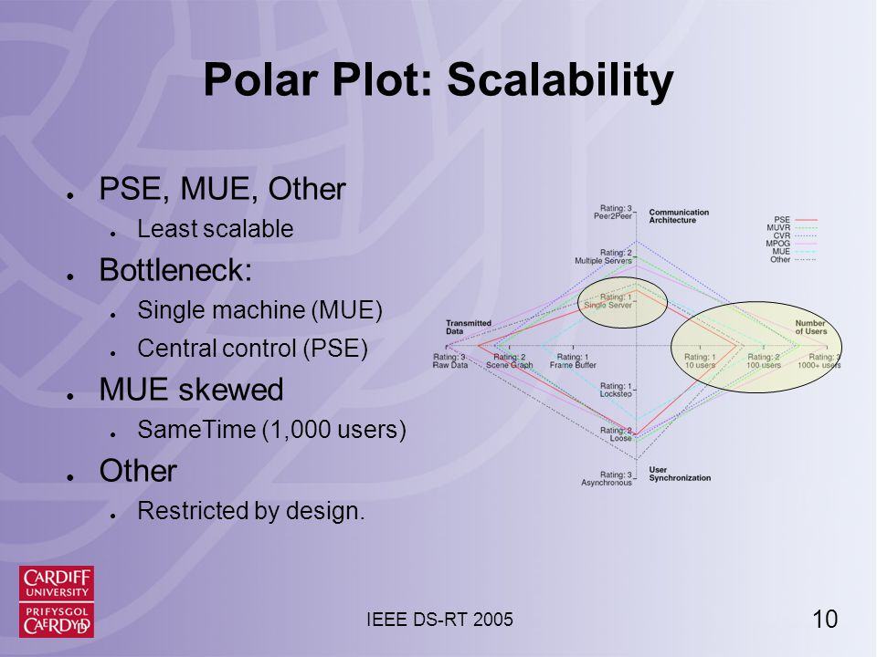 11 IEEE DS-RT 2005 Polar Plot: Scalability (cont) ● Most scalable systems: ● Multi-server ● Not peer-to-peer ● Servers under direct administration control ● Preferred to P2P.