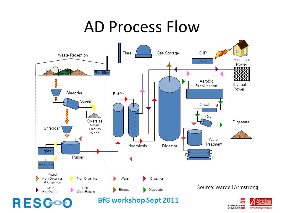 Biogas produced from AD comprises several gases, predominantly CH 4, CO 2, H 2 S and NH 4.