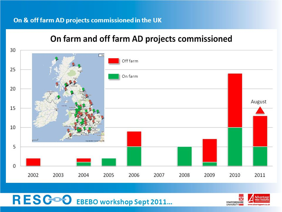 On & off farm AD projects commissioned in the UK £m's EBEBO workshop Sept 2011…