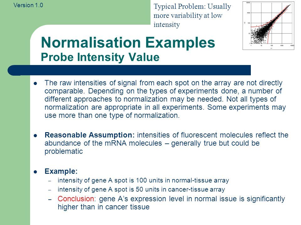 Version 1.0 Normalisation Examples Probe Intensity Value Problem.