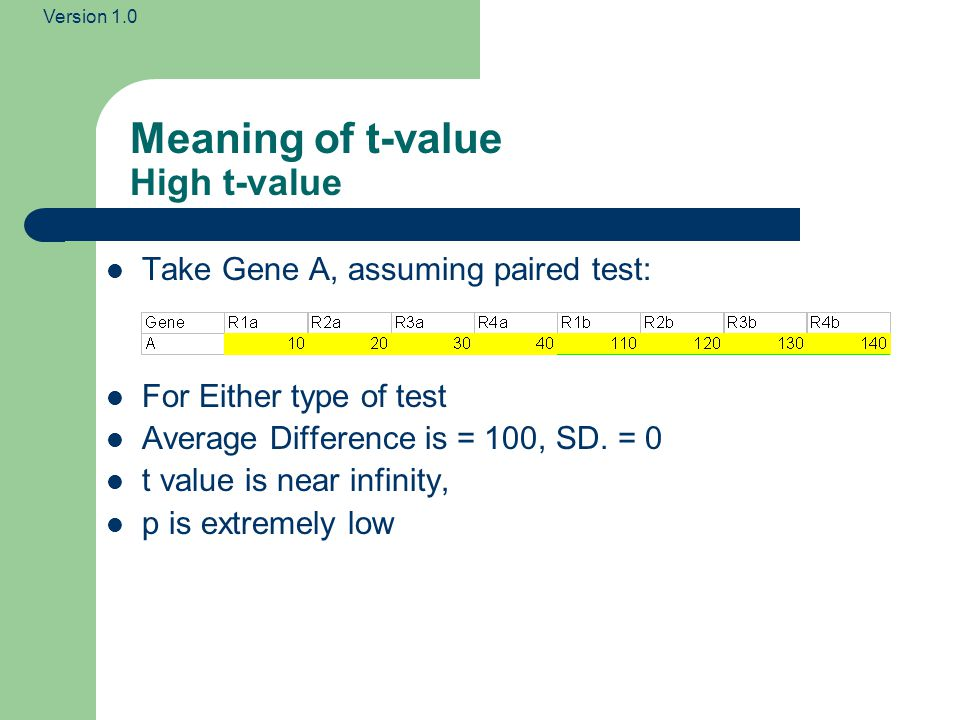 Version 1.0 Consider Gene M for a paired experiment Where d is calculated by Average Difference is = 0 t value is zero, what does this mean?